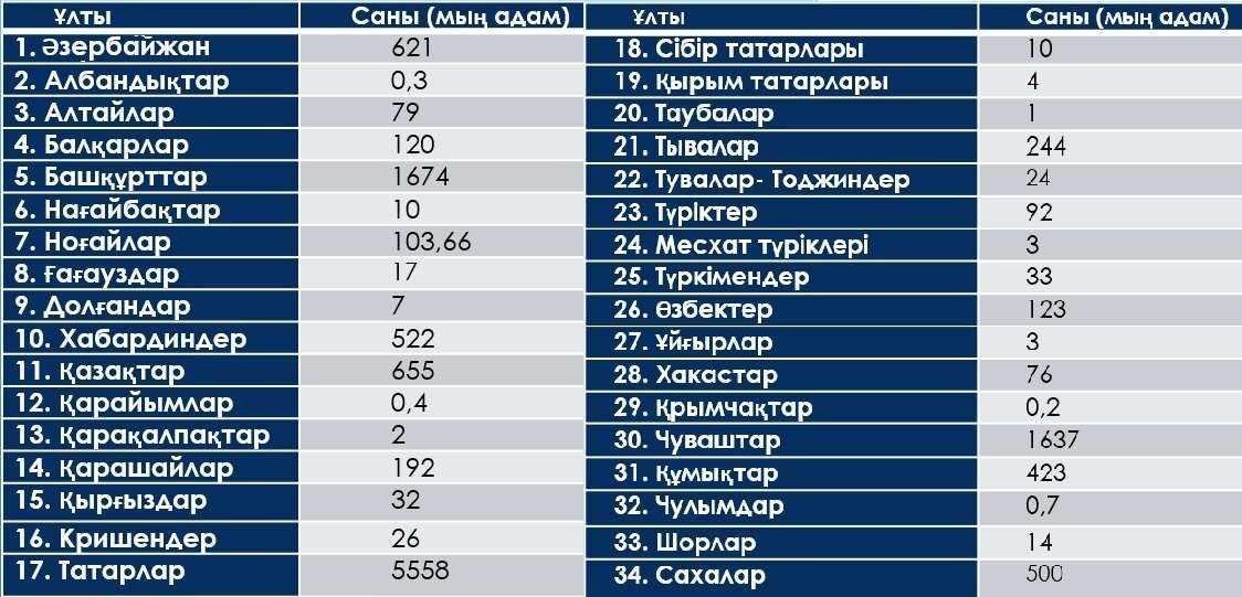 2017 жылғы халық саны бойынша деректері бойынша (мың адам)