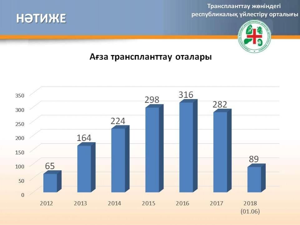2012 жылдан бері Қазақстанда жасалған ағза ауыстыру оталарының саны