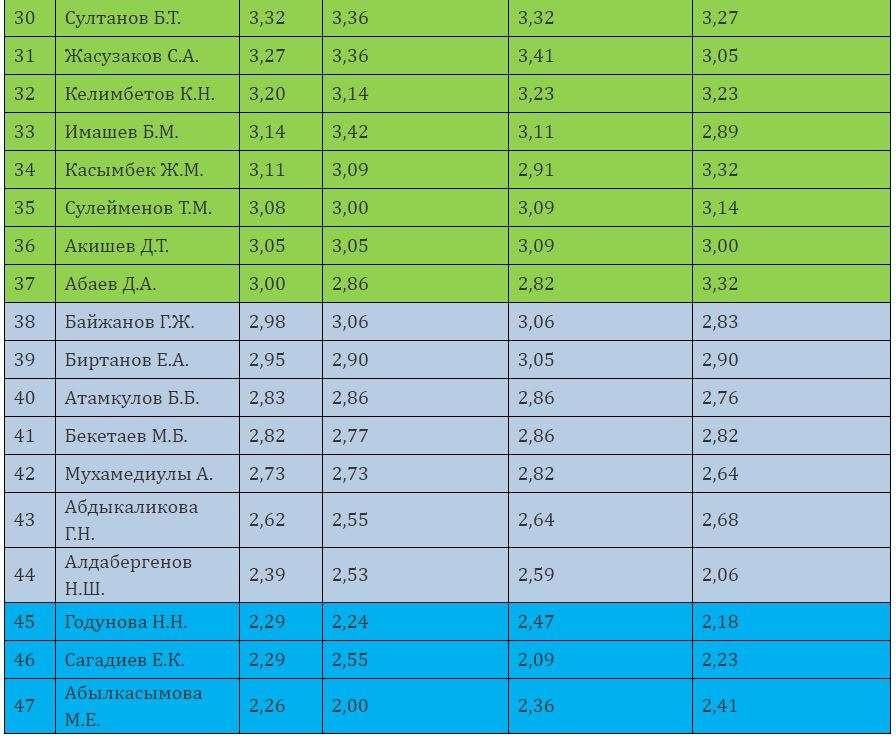 Рейтинг управленческой элиты Казахстана, места с 30-го по 47-е