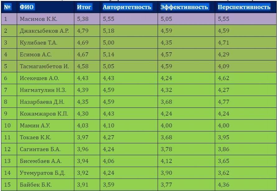 Рейтинг управленческой элиты Казахстана, лидеры