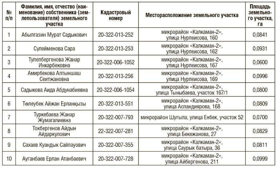 Адреса изымаемых участков в Ауэзовском районе