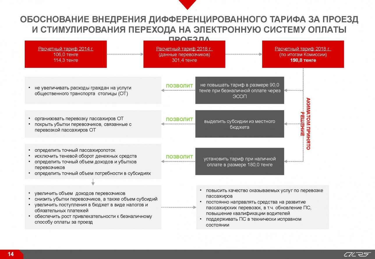 Обоснование внедрения дифференцированного тарифа за проезд
