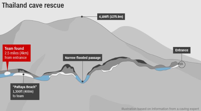 Детей нашли в 4 км от входа в пещеру