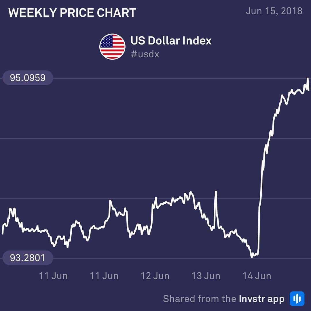 АҚШ долларының пайыздық мөлшерлемесінің артуы америкалық валюта индексінің күрт өсуіне түрткі болды