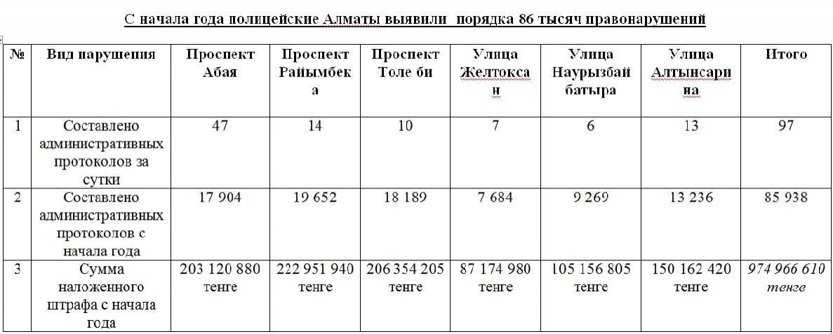 Статистика правонарушений с начала 2018 года