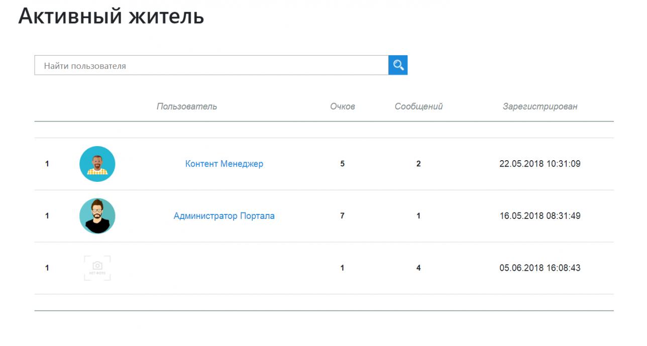 На сайте будет формироваться список активных граждан района
