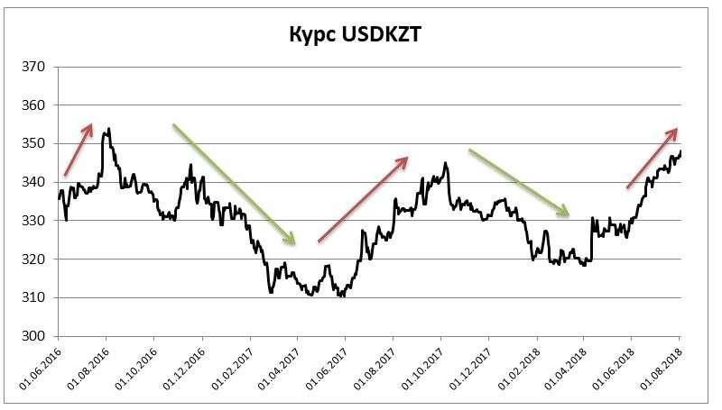 Динамика курса тенге к долару