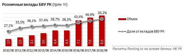 Объём розничных вкладов продолжает увеличиваться
