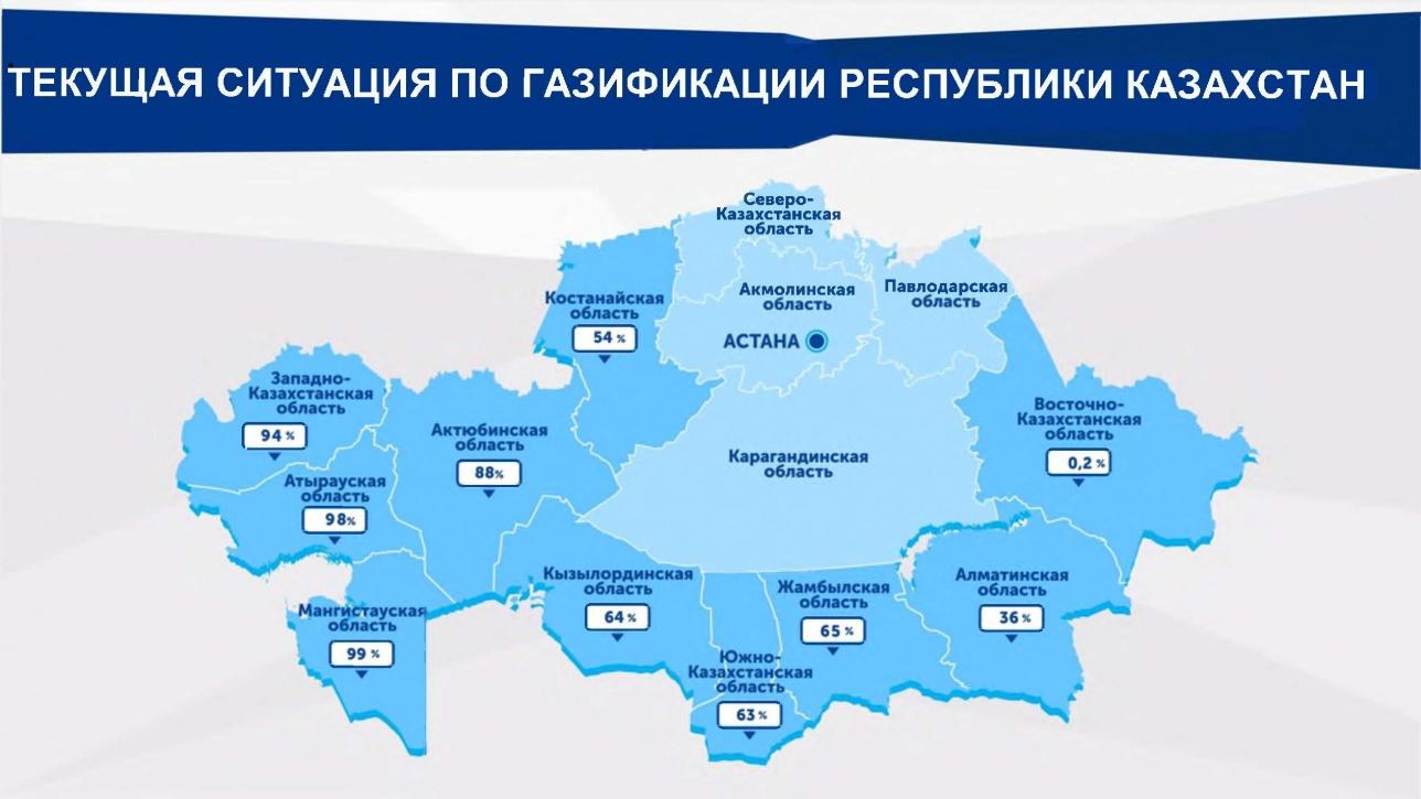 Уровень газификации Казахстана