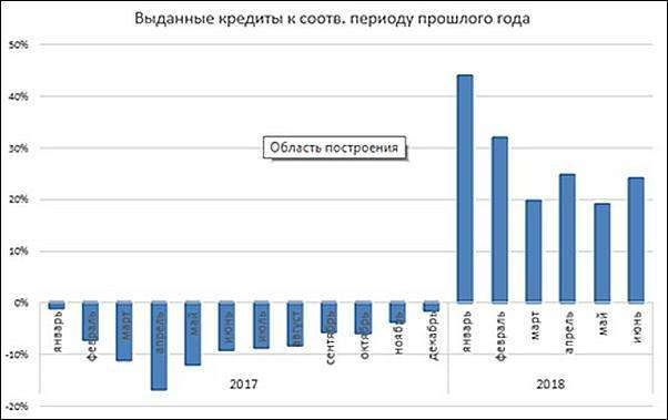Объёмы кредитов, выданных юридическим лицам в Казахстане – рост год к году составляет 25-30%