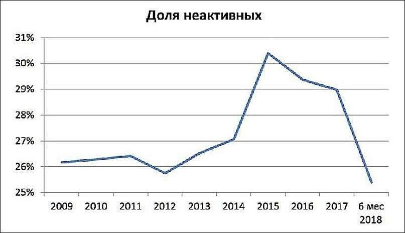 Доля неактивных предприятий в Казахстане по годам 2008- 2018.