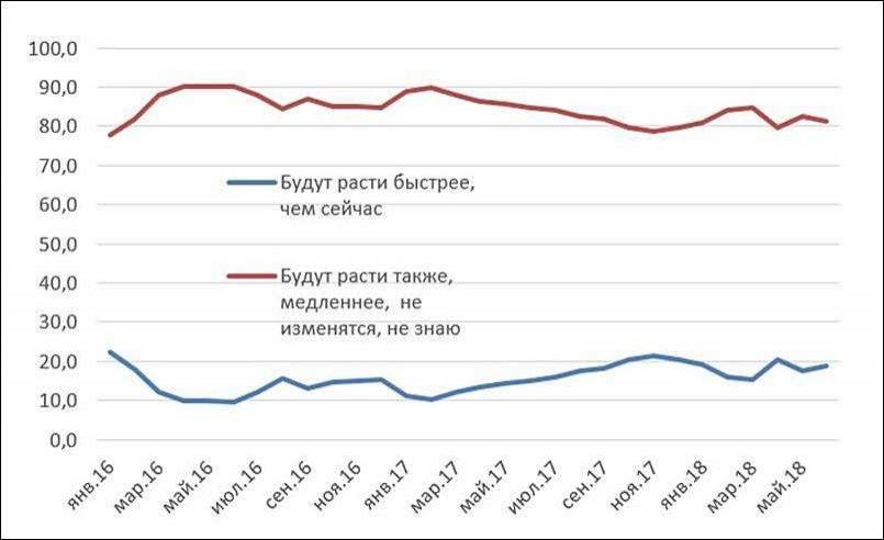 Инфляционные ожидания в Казахстане за 2016-2018 годы