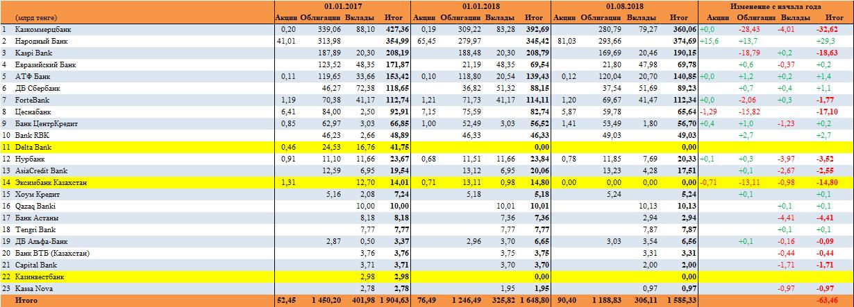 Средства ЕНПФ, инвестированные в БВУ РК