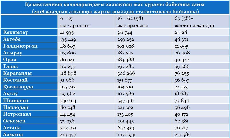 Қазақстан қалаларындағы халықтың жас құрамы