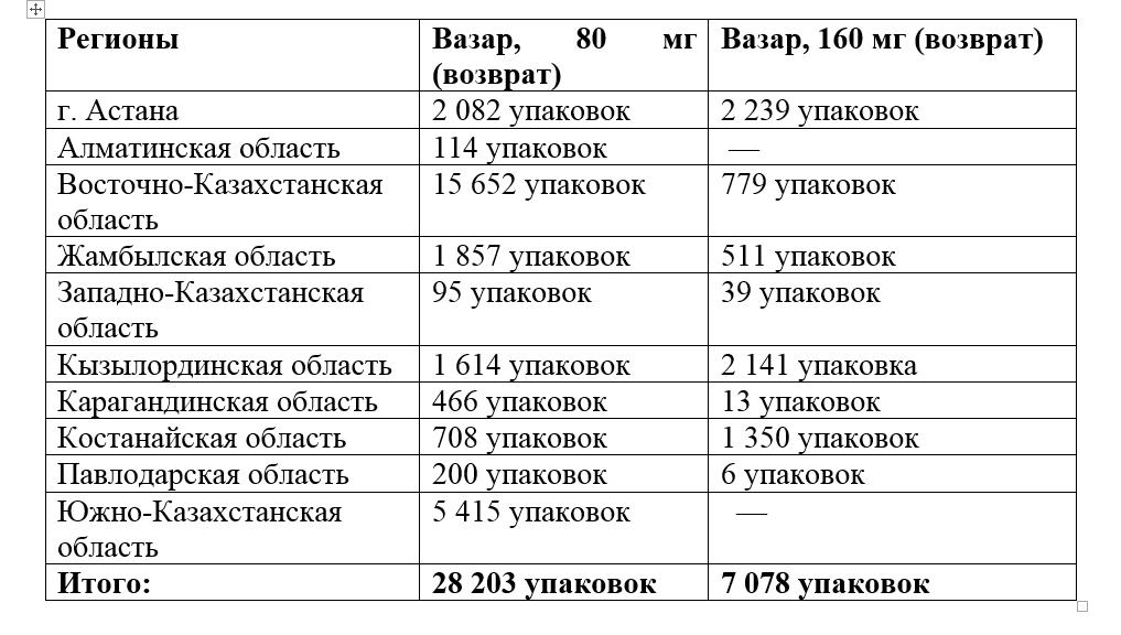 Количество упаковок, которое сдали в каждом из регионов Казахстана