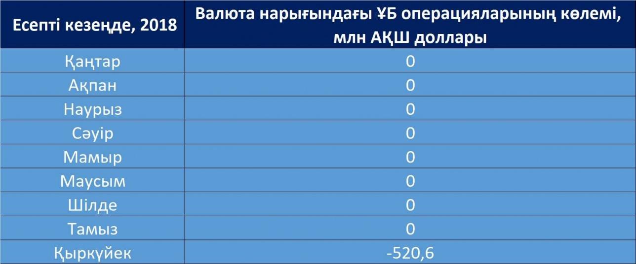 Ішкі валюта нарығындағы ҚРҰБ өктемдігі жөніндегі мәлімет (2018 жыл, ай сайын)