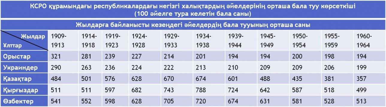 КСРО құрамындағы республикалардағы негізгі халықтардың әйелдерінің орташа бала туу көрсеткіші
