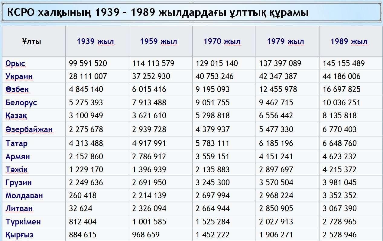 КСРО халқының ұлттық құрамының өзгерісі (1939-1989)
