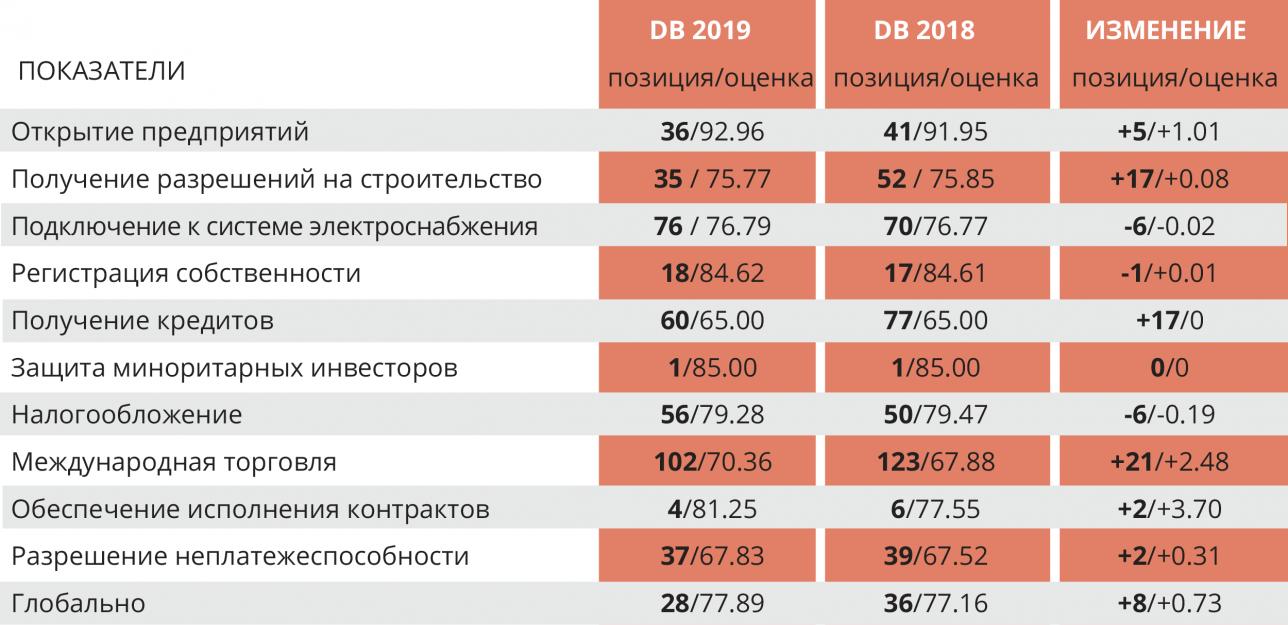 Прогресс Казахстана в рейтинге DB по данным на 2018 год