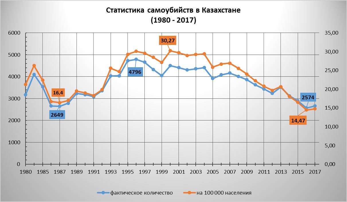 Статистики самоубийств в Казахстане с 1980 по 2017 годы