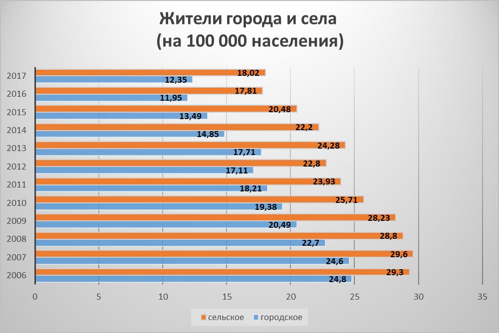 Соотношение городского и сельского населения в статистике самоубийств
