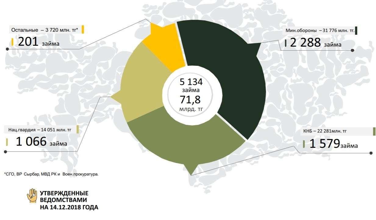Количество одобренных заявок военнослужащих
