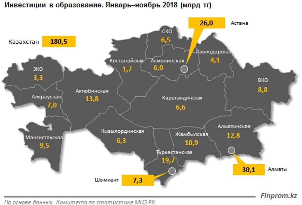 Существенное снижение инвестиций наблюдается в Астане, ЗКО и Алматинской области