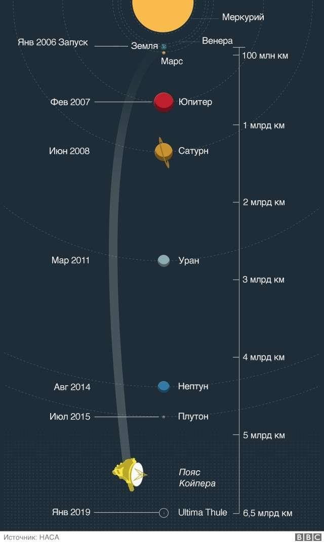 """Зонд """"Новые горизонты"""" находится на краю Солнечной системы"""