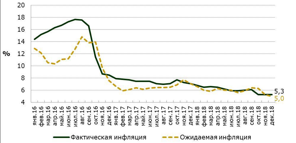 Фактическая и ожидаемая инфляция в годовом выражении