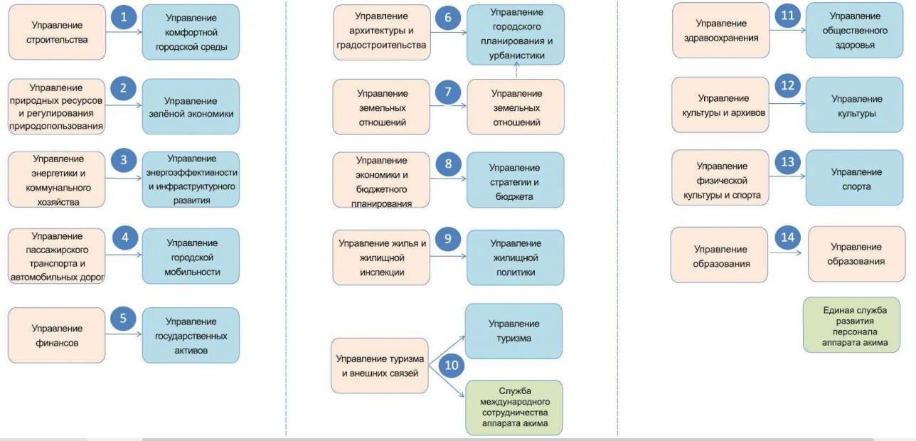 Трансформация акимата Алматы