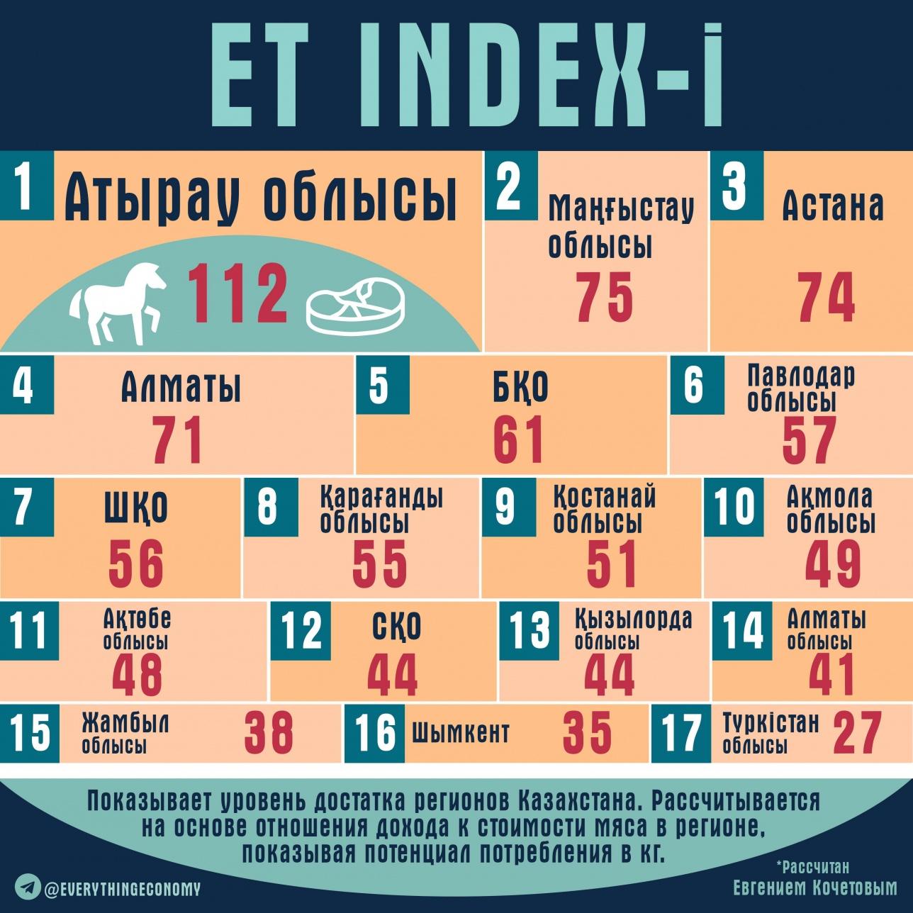 Рейтинг благополучия регионов Казахстана на основе рассчитанного ET INDEX по состоянию на конец 2018 года