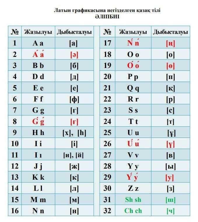 Алфавит казахского языка на латинской графике