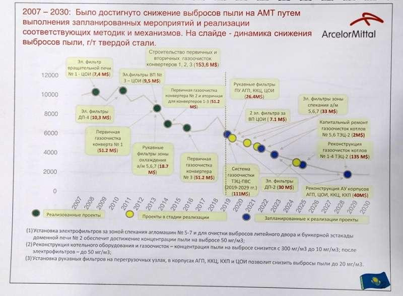 План АМТ по улучшению экологии Темиртау