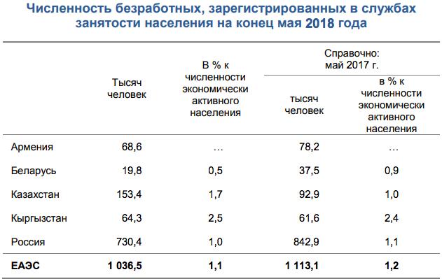 Численность безработных в странах ЕАЭС