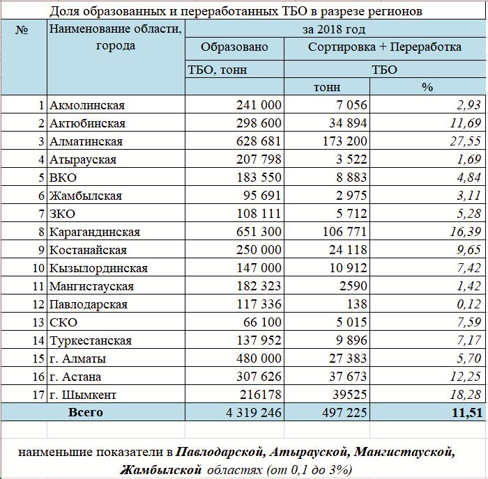 Сведения об объёмах образованных и утилизированных ТБО по республике и в разрезе регионов за 2018 год