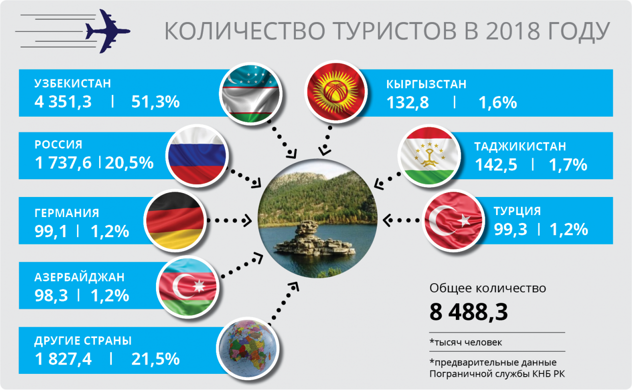 Источник данных Комитет статистики МНЭ РК