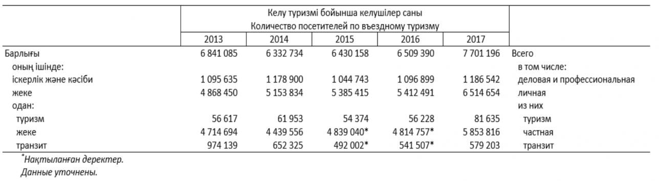 из отчёта Комитета статистики МНЭ РК