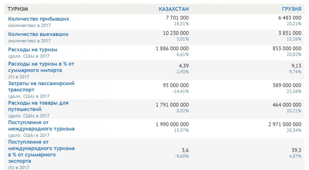 Сравнение показателей Казахстана и Грузии