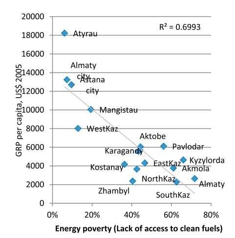 Диаграмма 1. Валовый региональный продукт на душу населения, 2005 (вертикальная ось координат) и процент домохозяйств, которые топят углём (горизонтальная ось координат).