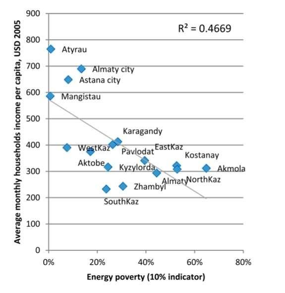 Диаграмма 2. Среднемесячный доход домохозяйств на душу населения, 2005 (вертикальная ось координат) и доля расходов на энергию в семейном бюджете (горизонтальная ось координат).