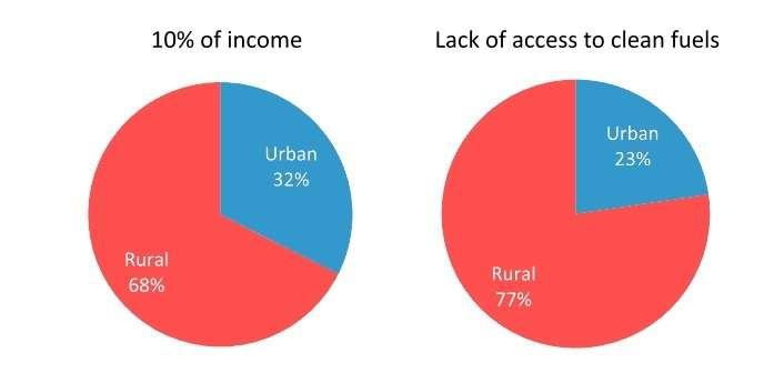 Диаграмма 3. Различия в топливной бедности между городом и селом.