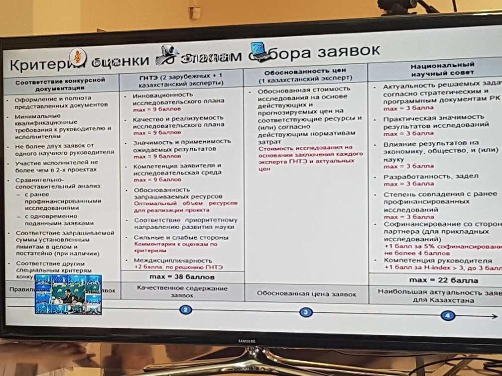 Рисунок 1. Из этой таблицы видно разительное отличие в оценке одного и того же проекта независимыми экспертами и национальным научным советом. Источник: страница Айымгуль Керимрай в Фейсбуке.