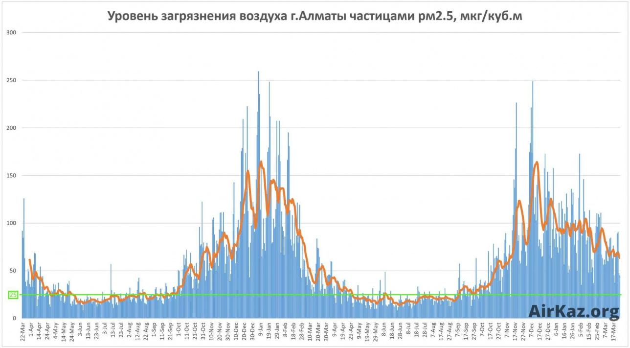 Диаграмма. Замеры содержания частиц РМ 2.5 в воздухе Алматы с 22 марта 2017 по 22 марта 2019 года. Зелёная линия – норма ВОЗ, синяя – среднесуточное значение, оранжевая – среднее значение за неделю. На графике прекрасно видно, что уровень загрязнения резко повышается с началом отопительного сезона в октябре.