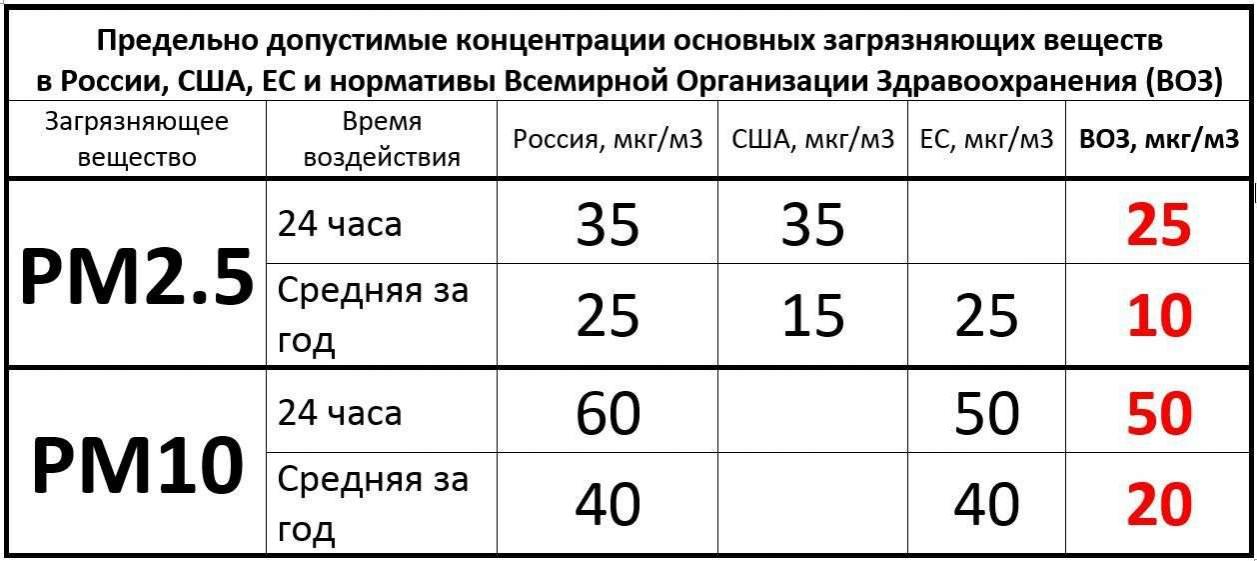 Предельно допустимые концентрации основных загрязняющих веществ в России, США и Европе в сравнении с нормами Всемирной организации здравоохранения