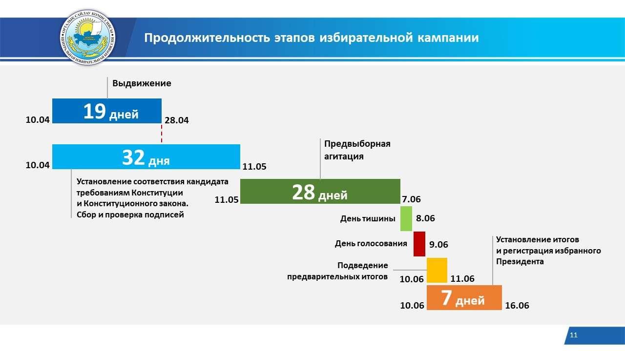 Продолжительность этапов избирательной кампании