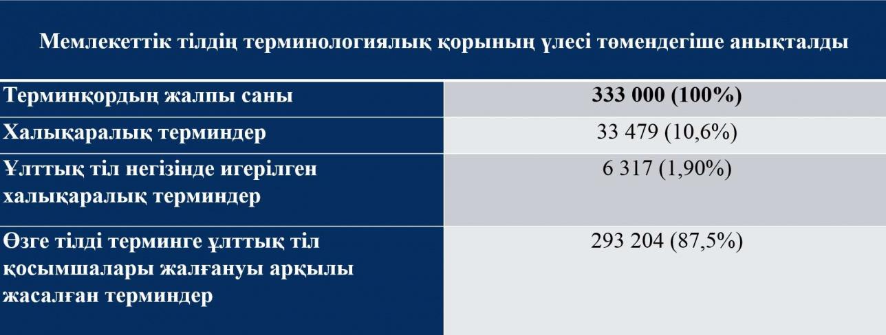 Қазірге дейін қабылданған терминдер саны 3330-370 мың арасында