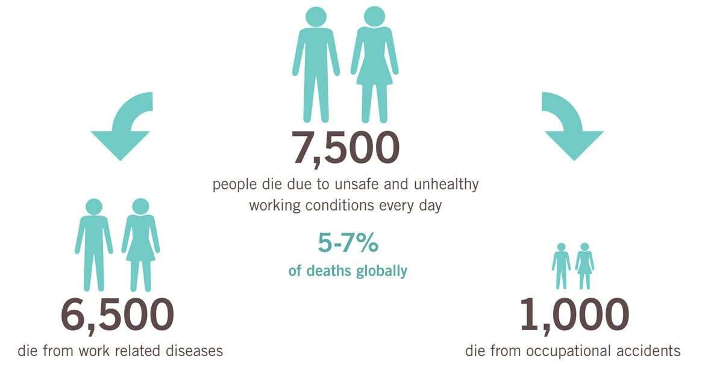 Ежедневно примерно 6 500 умирают в результате профессиональных заболеваний и более тысячи - в результате травм на рабочем месте