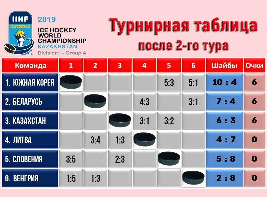 """Турнирная таблица ЧМ-2019 по хоккею в Нур-Султане в первом дивизионе группы """"А"""""""
