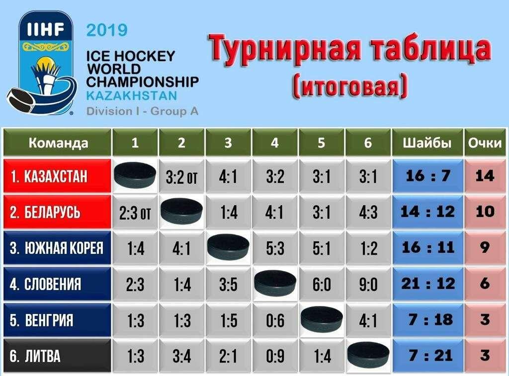 """Итоговая таблица чемпионата мира по хоккею в первом дивизионе группы """"А"""""""