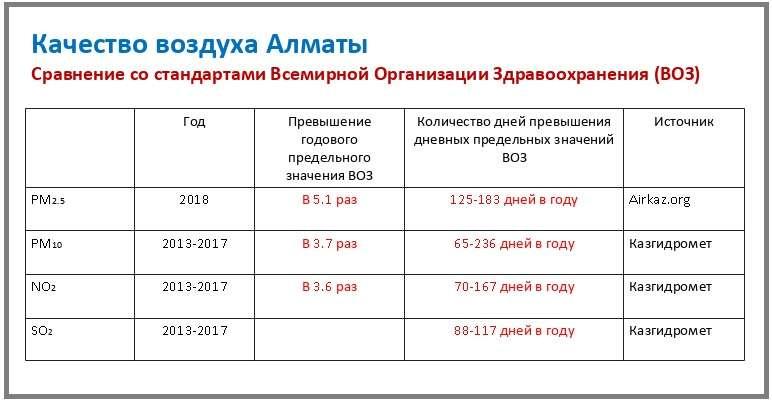Сравнении показателей загрязнения воздуха в Алматы с ПДК, установленными Всемирной организацией здравоохранения (ВОЗ)